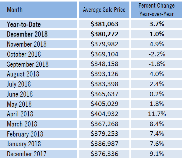chart Manatee County real estate market report average sale price homes
