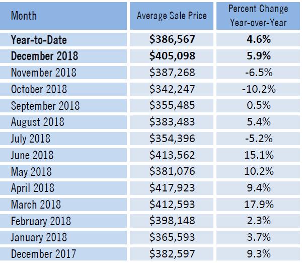 Sarasota County Average Sale