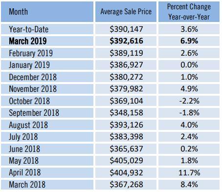 Manatee County Average Home Sale Price Chart