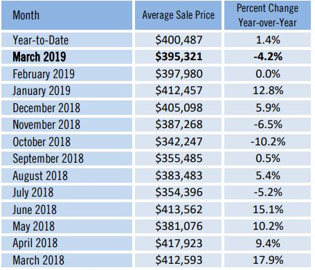 Sarasota County Average Home Sales Chart