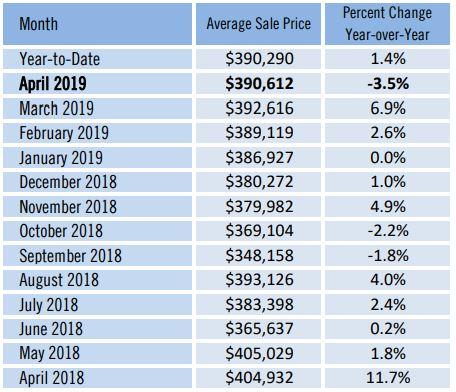 Manatee County Average House Price May 2019