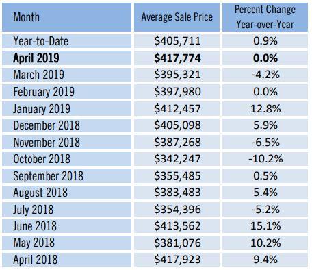 Sarasota County Averahe House Sale Price May 2019