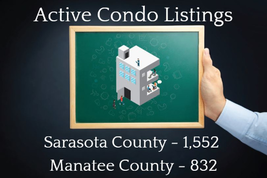 2019 August Active Condo Listings - Sarasota County Manatee County