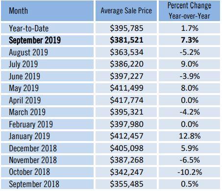 Sarasota County Average Sale Price October 2019